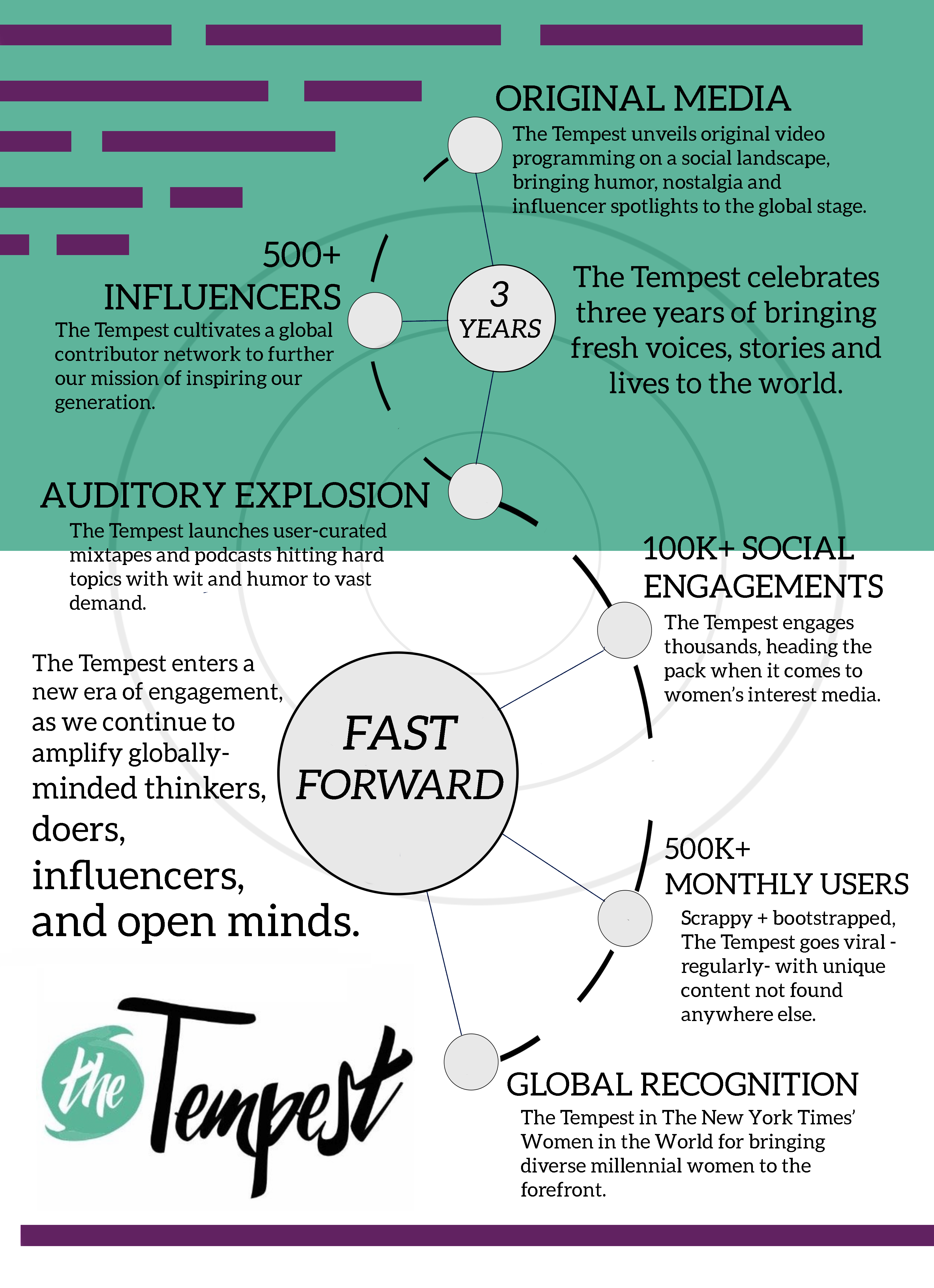 The Tempest Explainer Press Graphic