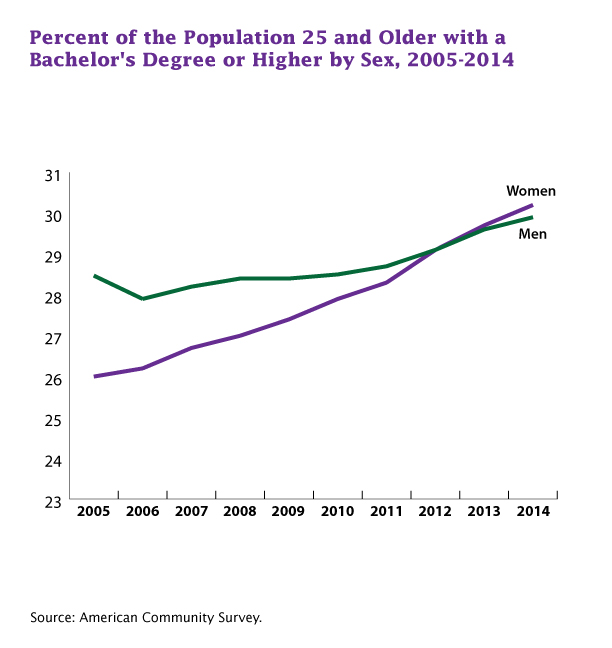 http://blogs.census.gov/2015/10/07/women-now-at-the-head-of-the-class-lead-men-in-college-attainment/