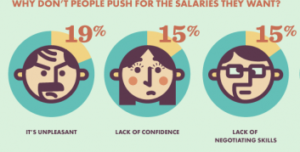Why Don't People Push for the Salaries They Want Graphic