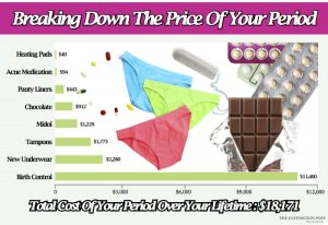 Breakdown of Period Prices Over Life