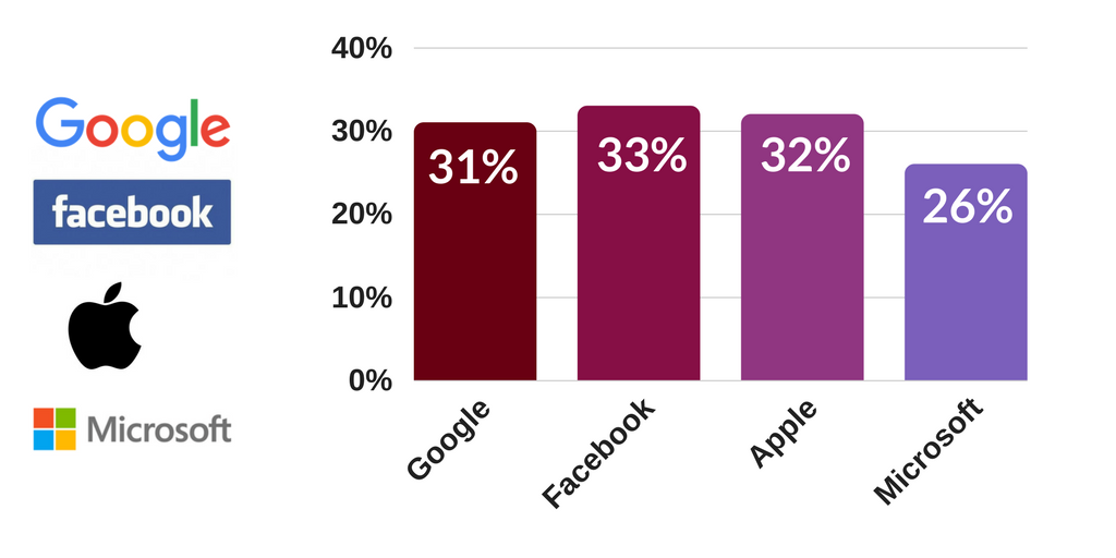 Bar graph showing percentage of women employed by Google, Apple, Facebook, and Microsoft