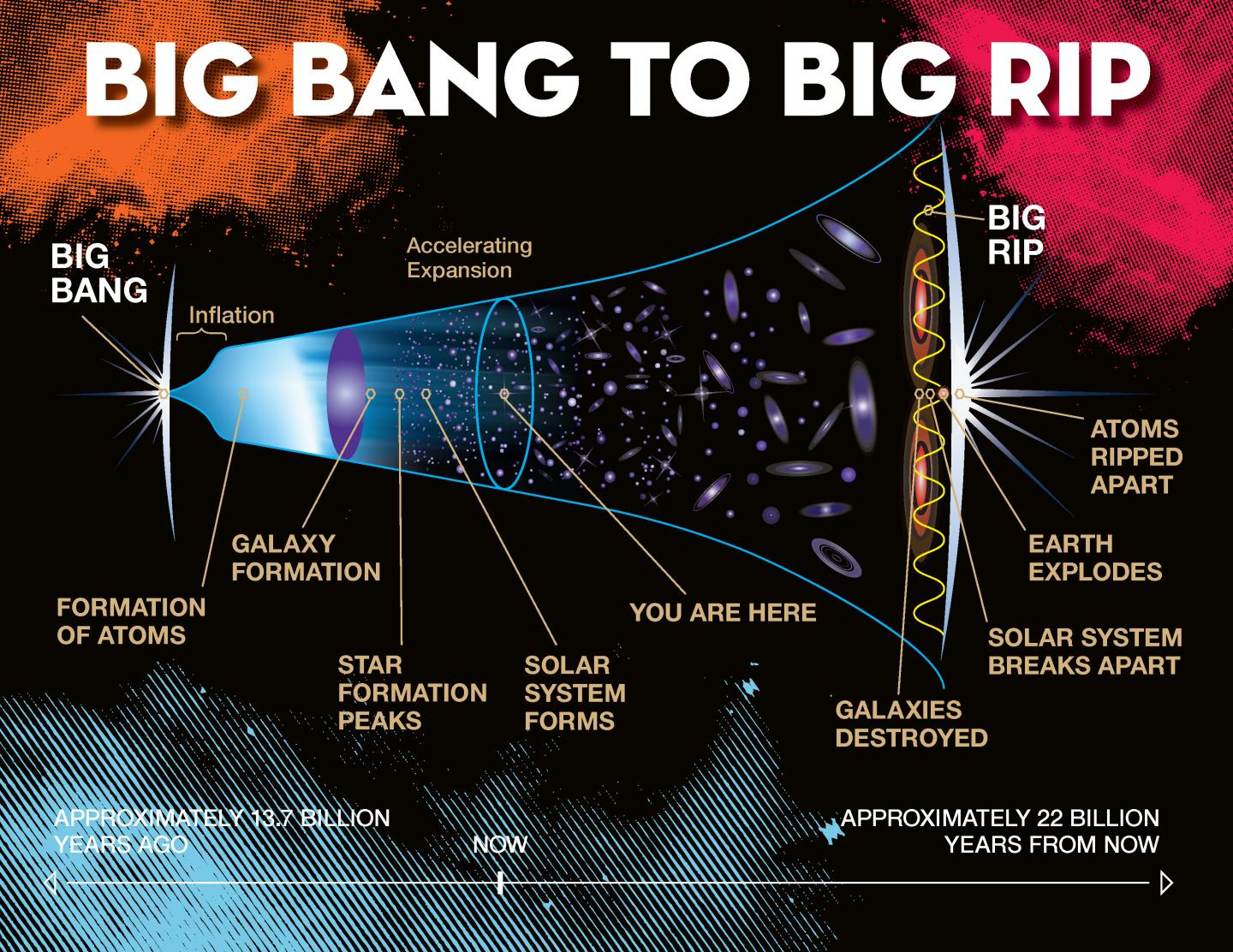 An illustration shows the timeline progression from the Big Bang to the Big Rip.